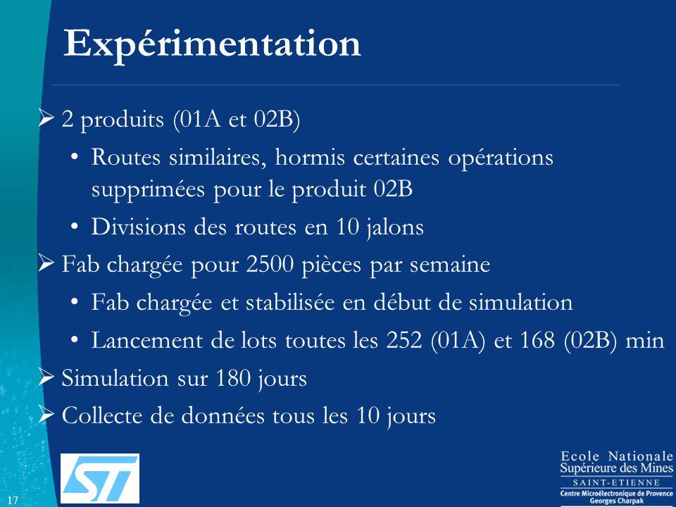 17 Expérimentation 2 produits (01A et 02B) Routes similaires, hormis certaines opérations supprimées pour le produit 02B Divisions des routes en 10 ja