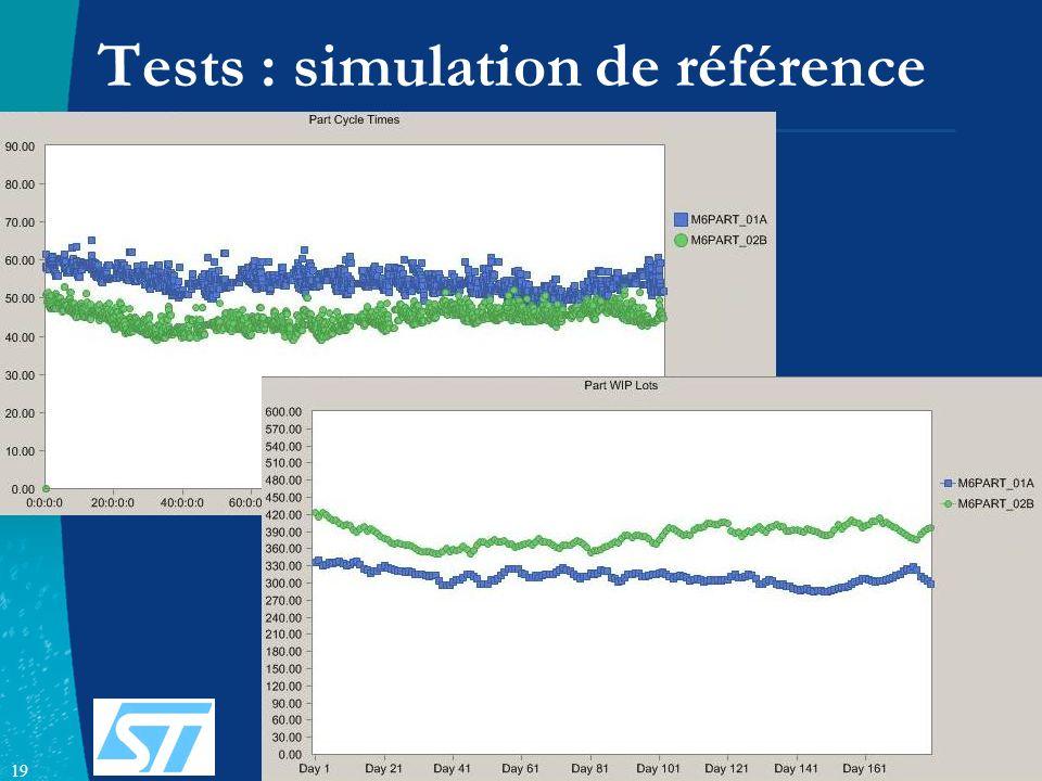 19 Tests : simulation de référence
