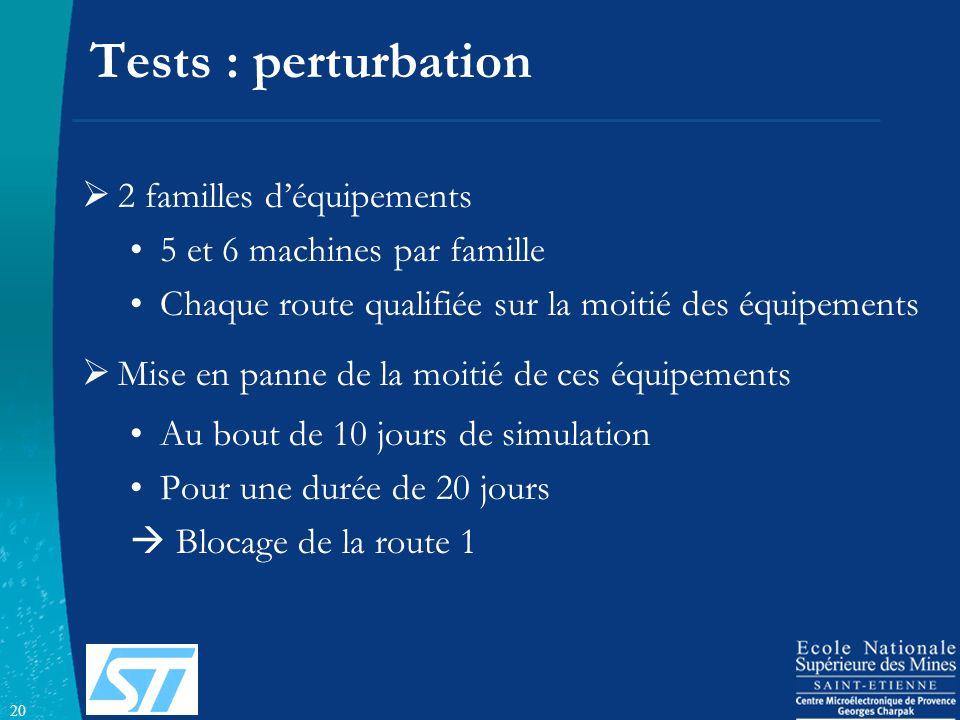 20 Tests : perturbation 2 familles déquipements 5 et 6 machines par famille Chaque route qualifiée sur la moitié des équipements Mise en panne de la m