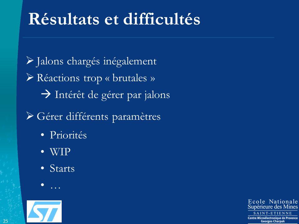 25 Résultats et difficultés Jalons chargés inégalement Réactions trop « brutales » Intérêt de gérer par jalons Gérer différents paramètres Priorités W