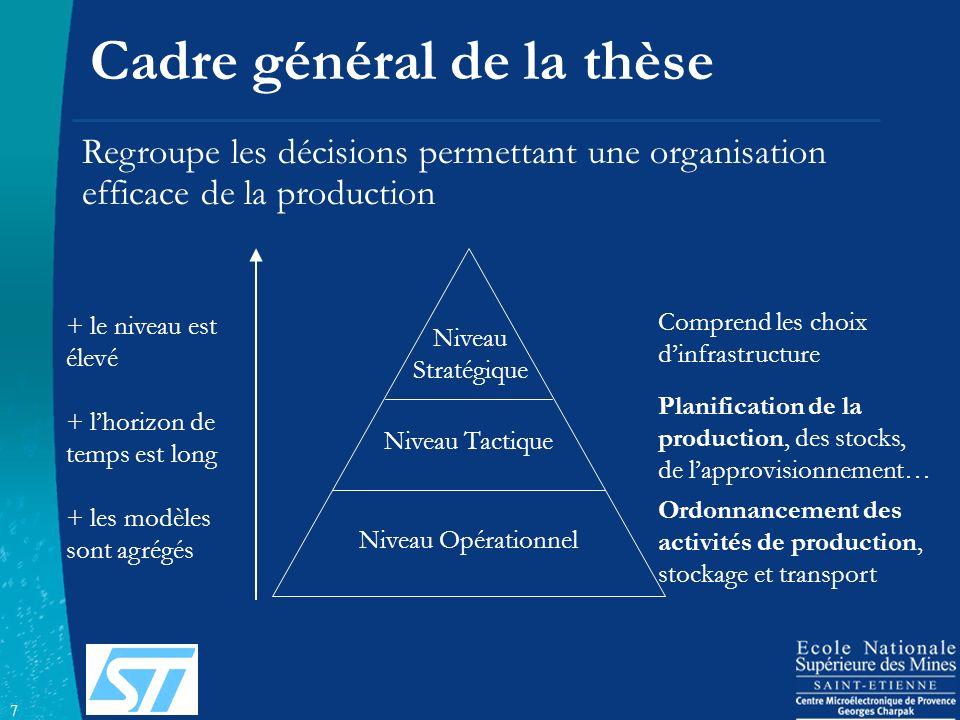 7 Cadre général de la thèse Niveau Tactique Niveau Stratégique Comprend les choix dinfrastructure Planification de la production, des stocks, de lappr
