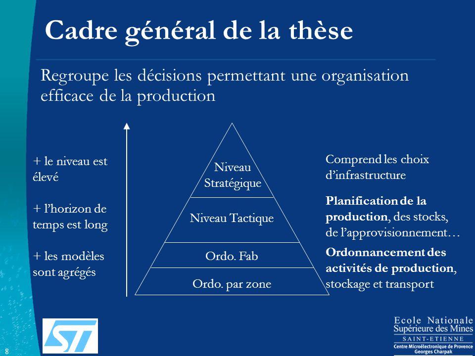 8 Cadre général de la thèse Niveau Tactique Niveau Stratégique Comprend les choix dinfrastructure Planification de la production, des stocks, de lappr