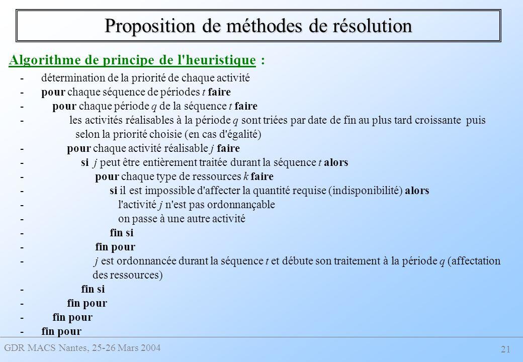 GDR MACS Nantes, 25-26 Mars 2004 21 Proposition de méthodes de résolution - détermination de la priorité de chaque activité - pour chaque séquence de périodes t faire - pour chaque période q de la séquence t faire - les activités réalisables à la période q sont triées par date de fin au plus tard croissante puis selon la priorité choisie (en cas d égalité) - pour chaque activité réalisable j faire - si j peut être entièrement traitée durant la séquence t alors - pour chaque type de ressources k faire - si il est impossible d affecter la quantité requise (indisponibilité) alors - l activité j n est pas ordonnançable - on passe à une autre activité - fin si - fin pour - j est ordonnancée durant la séquence t et débute son traitement à la période q (affectation des ressources) - fin si - fin pour Algorithme de principe de l heuristique :