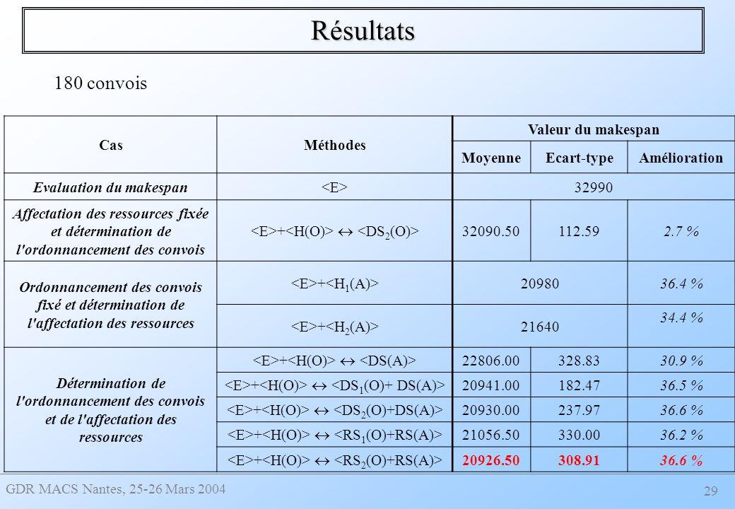 GDR MACS Nantes, 25-26 Mars 2004 29 Résultats CasMéthodes Valeur du makespan MoyenneEcart-typeAmélioration Evaluation du makespan 32990 Affectation des ressources fixée et détermination de l ordonnancement des convois + 32090.50112.592.7 % Ordonnancement des convois fixé et détermination de l affectation des ressources + 2098036.4 % + 21640 34.4 % Détermination de l ordonnancement des convois et de l affectation des ressources + 22806.00328.8330.9 % + 20941.00182.4736.5 % + 20930.00237.9736.6 % + 21056.50330.0036.2 % + 20926.50308.9136.6 % 180 convois