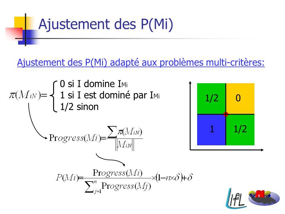 011/2 Ajustement des P(Mi) 0 si I domine I Mi 1 si I est dominé par I Mi 1/2 sinon Ajustement des P(Mi) adapté aux problèmes multi-critères:
