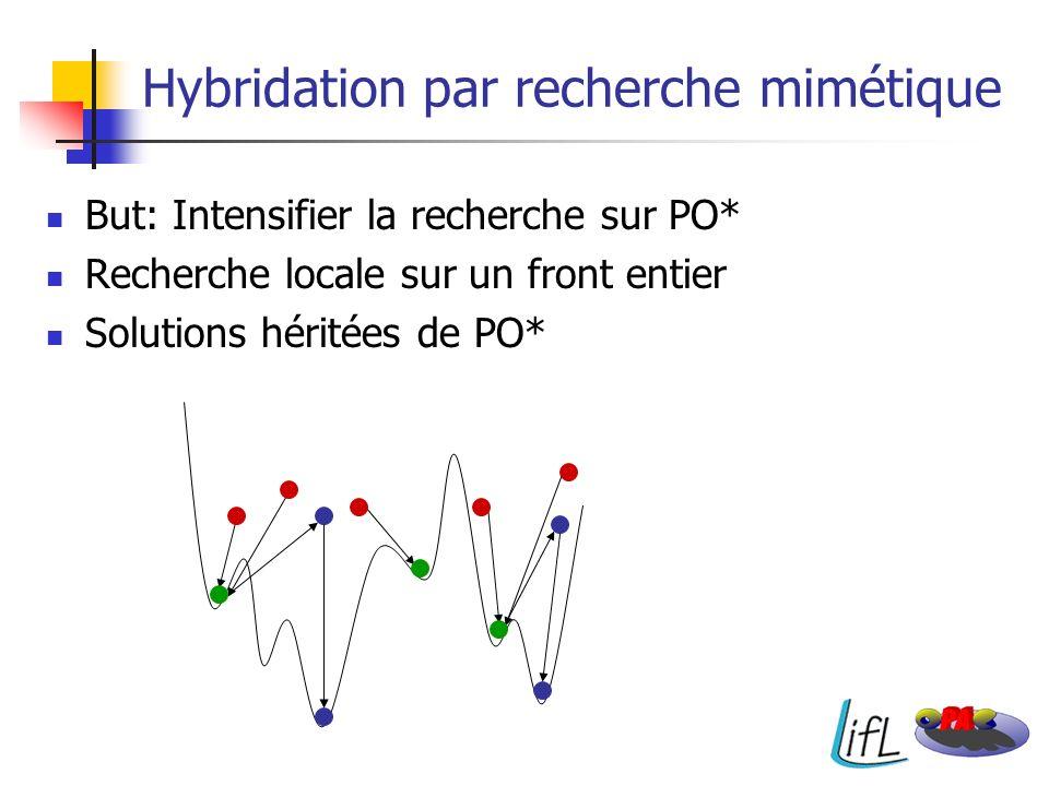But: Intensifier la recherche sur PO* Recherche locale sur un front entier Solutions héritées de PO* Hybridation par recherche mimétique