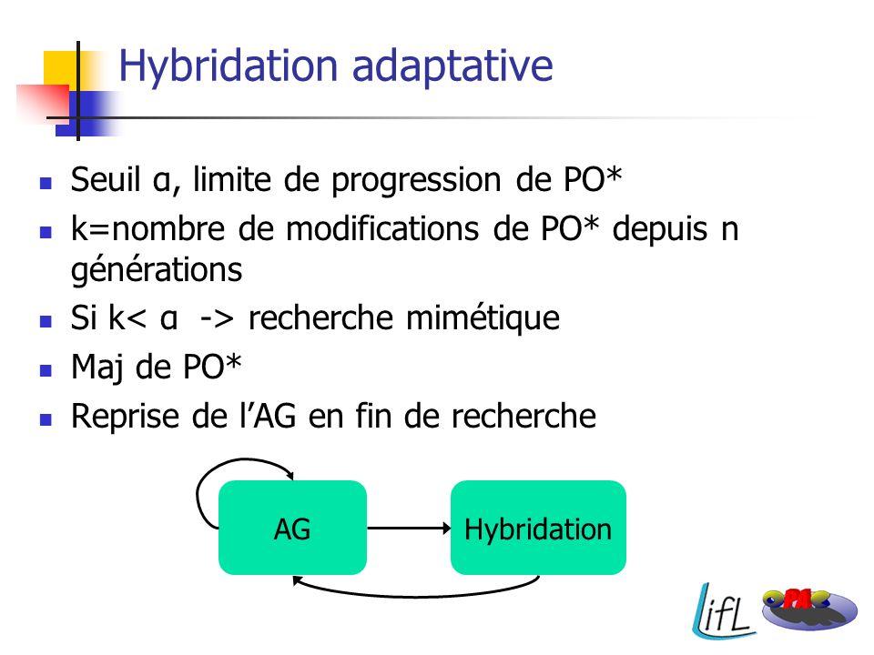 Hybridation adaptative Seuil α, limite de progression de PO* k=nombre de modifications de PO* depuis n générations Si k recherche mimétique Maj de PO*