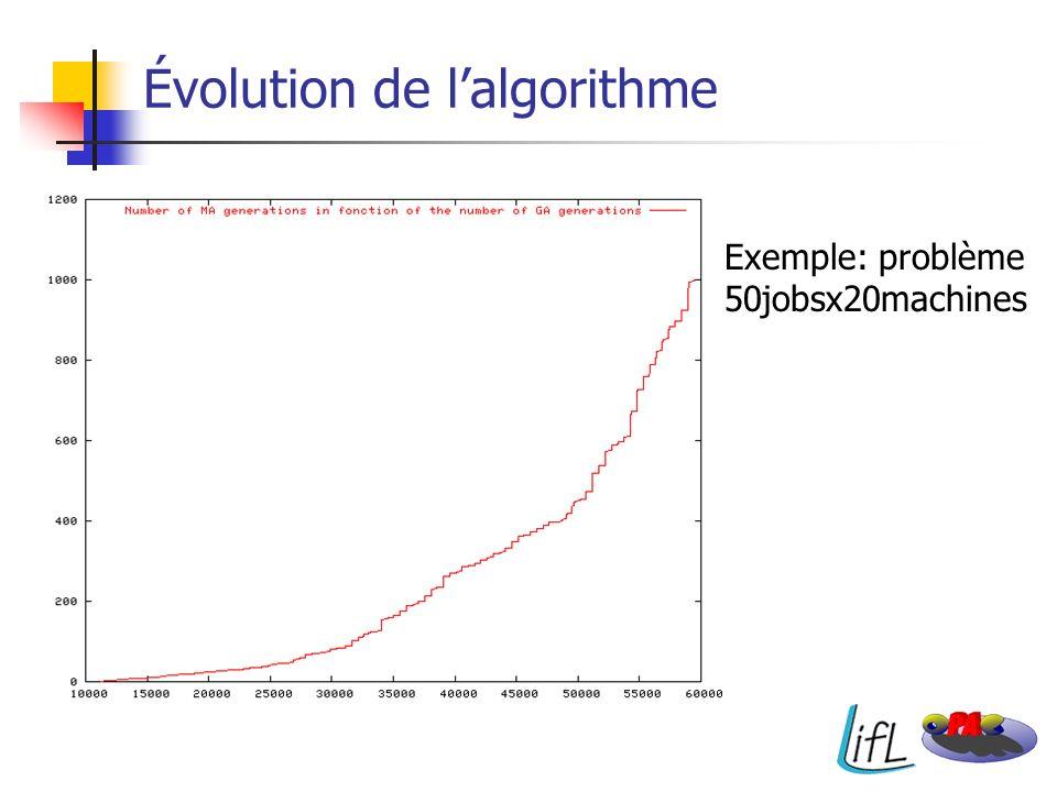 Évolution de lalgorithme Exemple: problème 50jobsx20machines