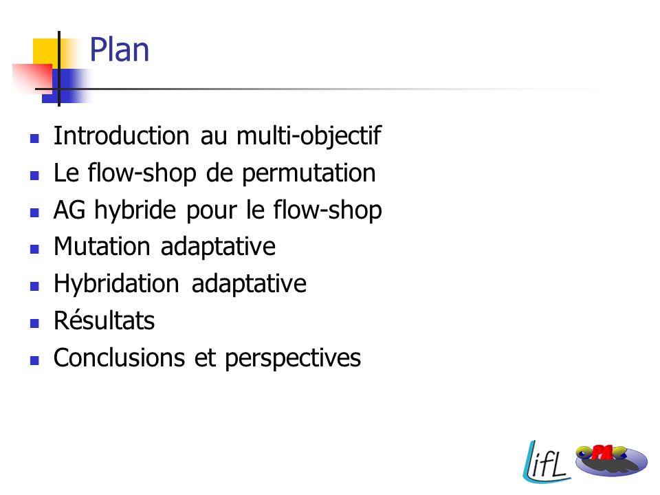 Plan Introduction au multi-objectif Le flow-shop de permutation AG hybride pour le flow-shop Mutation adaptative Hybridation adaptative Résultats Conc