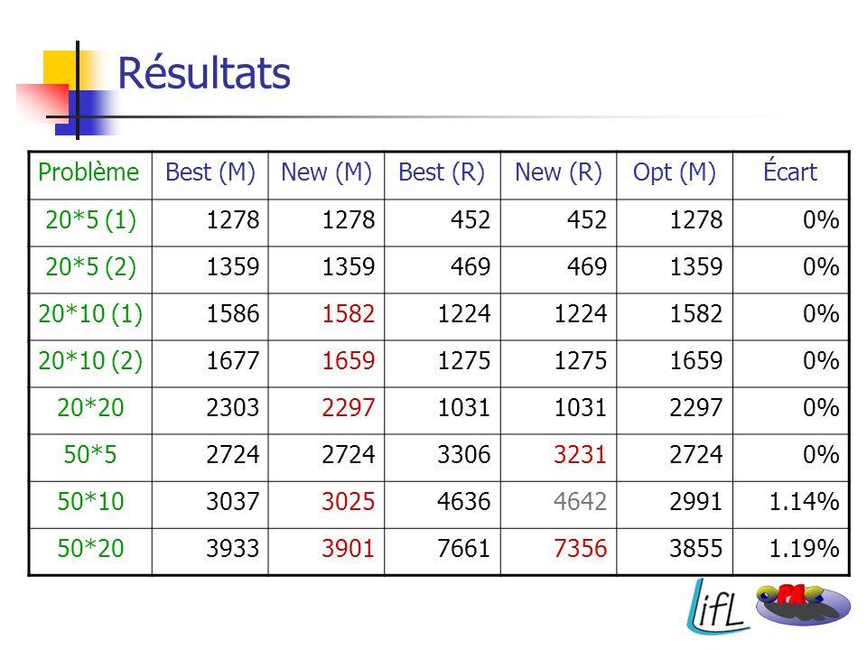 Résultats ProblèmeBest (M)New (M)Best (R)New (R)Opt (M)Écart 20*5 (1)1278 452 12780% 20*5 (2)1359 469 13590% 20*10 (1)158615821224 15820% 20*10 (2)167