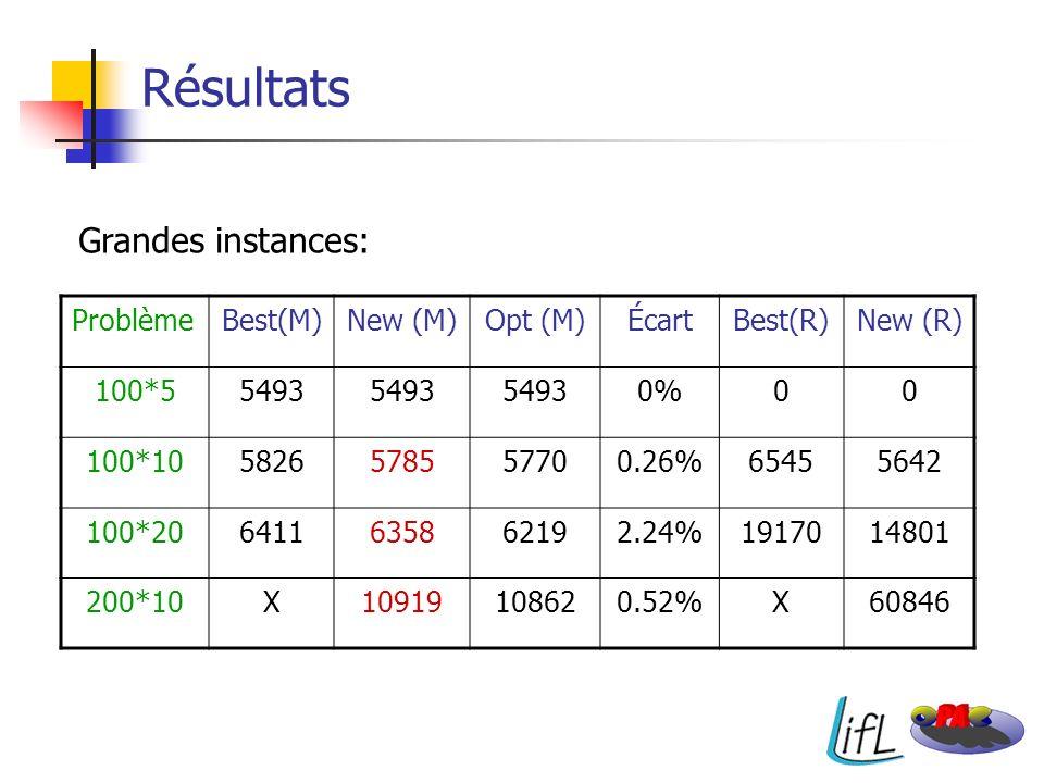 Résultats Grandes instances: ProblèmeBest(M)New (M)Opt (M)ÉcartBest(R)New (R) 100*55493 0%00 100*105826578557700.26%65455642 100*206411635862192.24%19
