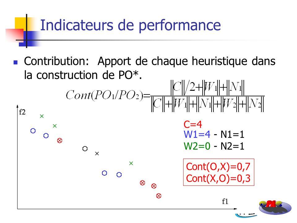 Contribution: Apport de chaque heuristique dans la construction de PO*. Indicateurs de performance Cont(O,X)=0,7 Cont(X,O)=0,3 C=4 W1=4 - N1=1 W2=0 -