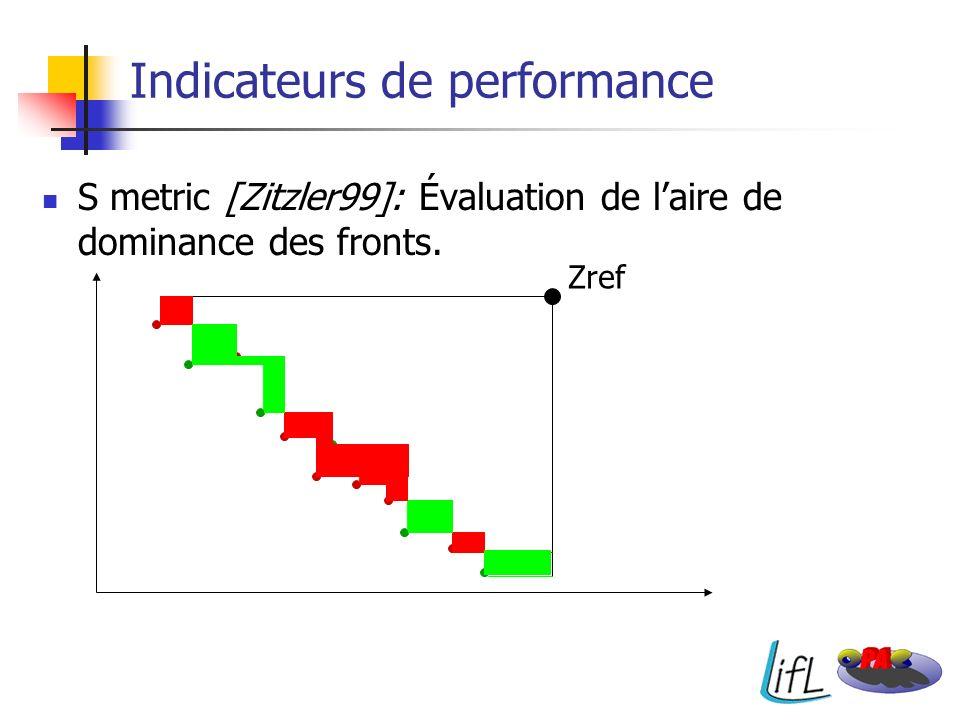 S metric [Zitzler99]: Évaluation de laire de dominance des fronts. Indicateurs de performance Zref