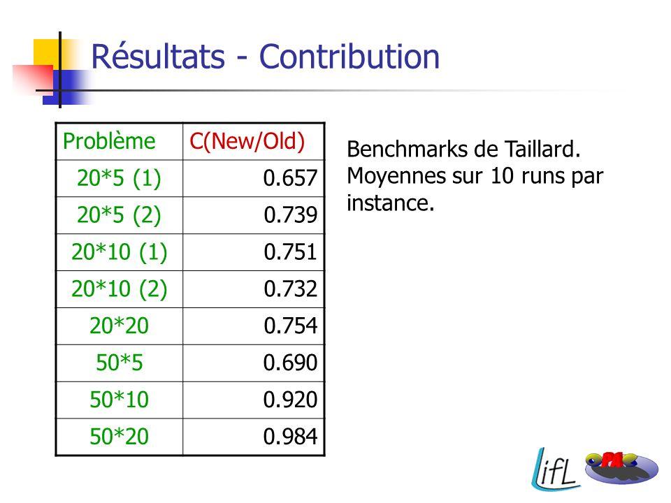 Résultats - Contribution ProblèmeC(New/Old) 20*5 (1)0.657 20*5 (2)0.739 20*10 (1)0.751 20*10 (2)0.732 20*200.754 50*50.690 50*100.920 50*200.984 Bench