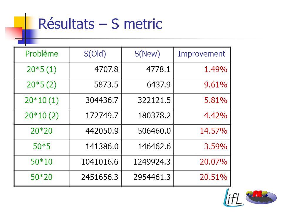 Résultats – S metric ProblèmeS(Old)S(New)Improvement 20*5 (1)4707.84778.11.49% 20*5 (2)5873.56437.99.61% 20*10 (1)304436.7322121.55.81% 20*10 (2)17274
