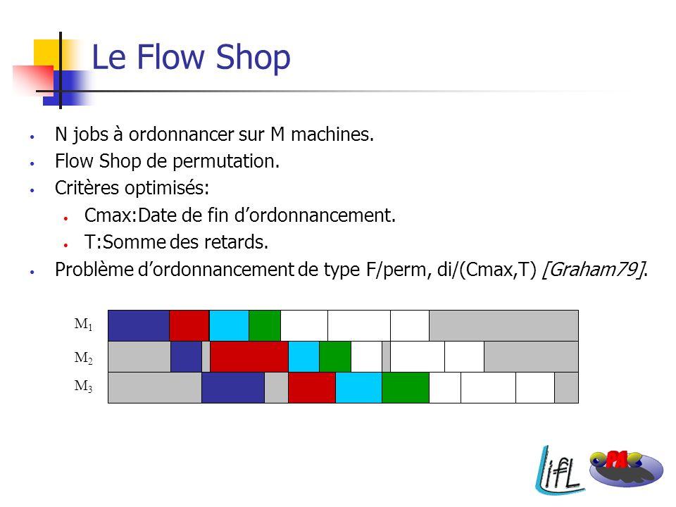 Le Flow Shop N jobs à ordonnancer sur M machines. Flow Shop de permutation. Critères optimisés: Cmax:Date de fin dordonnancement. T:Somme des retards.