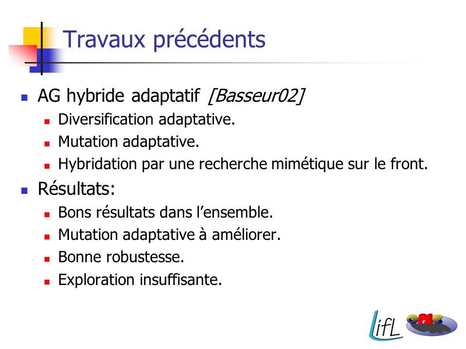 AG hybride adaptatif [Basseur02] Diversification adaptative. Mutation adaptative. Hybridation par une recherche mimétique sur le front. Résultats: Bon