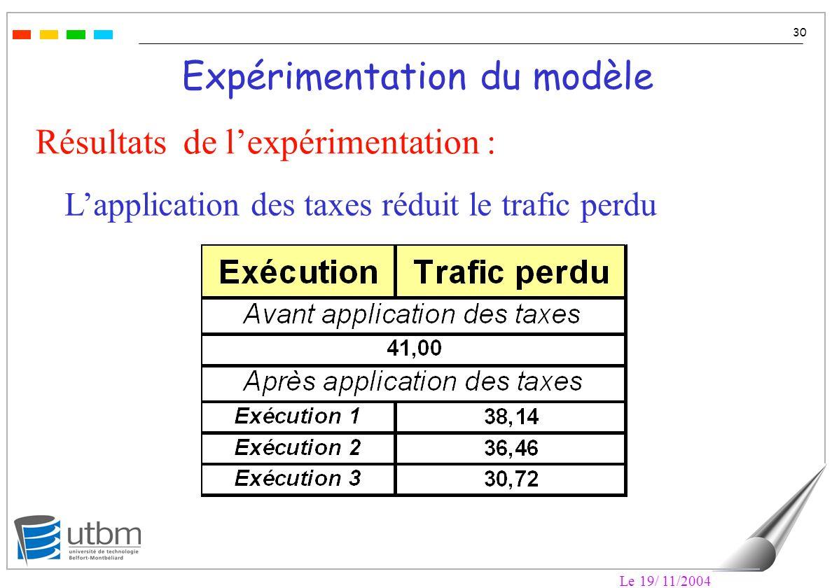 Le 19/ 11/2004 30 Expérimentation du modèle Résultats de lexpérimentation : Lapplication des taxes réduit le trafic perdu