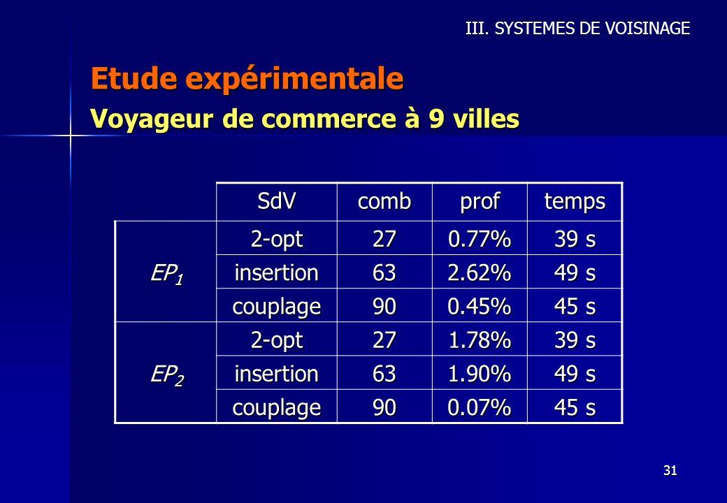 31 Etude expérimentale III. SYSTEMES DE VOISINAGE Voyageur de commerce à 9 villes SdV combproftemps 2-opt 270.77% 39 s EP 1 insertion 632.62% 49 s cou