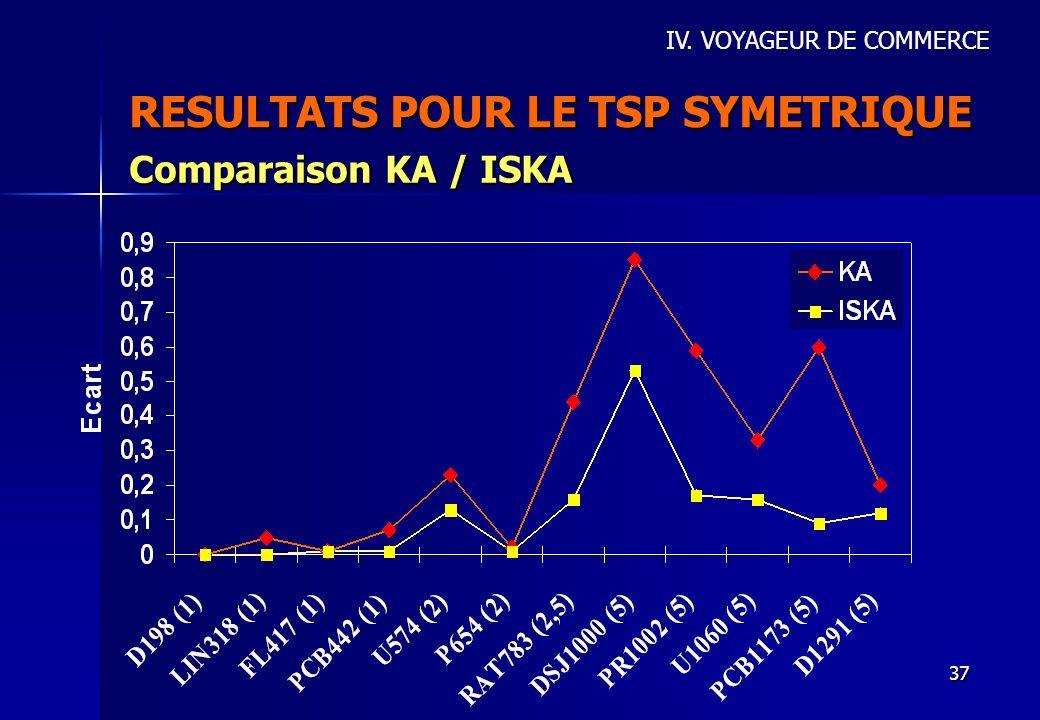 37 RESULTATS POUR LE TSP SYMETRIQUE IV. VOYAGEUR DE COMMERCE Comparaison KA / ISKA