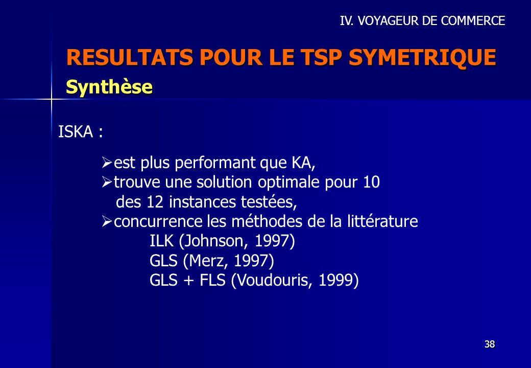 38 RESULTATS POUR LE TSP SYMETRIQUE IV. VOYAGEUR DE COMMERCE Synthèse est plus performant que KA, trouve une solution optimale pour 10 des 12 instance