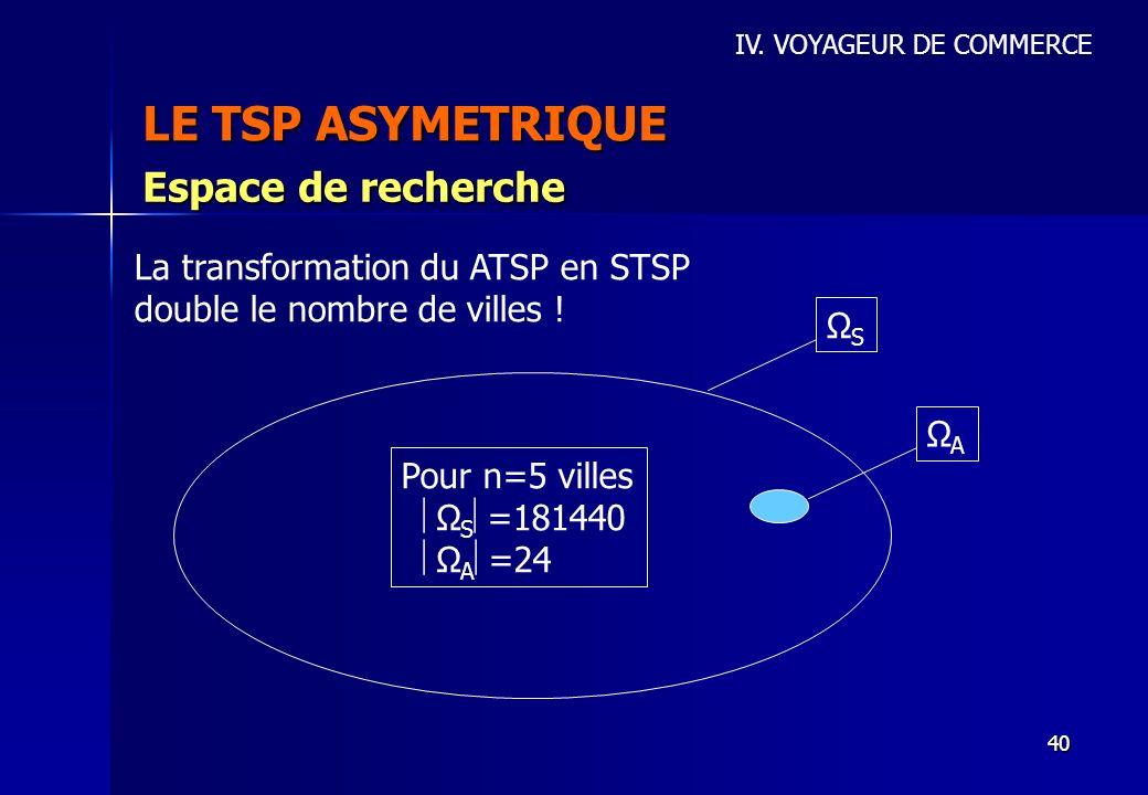 40 LE TSP ASYMETRIQUE IV. VOYAGEUR DE COMMERCE Espace de recherche La transformation du ATSP en STSP double le nombre de villes ! ΩSΩS ΩAΩA Pour n=5 v