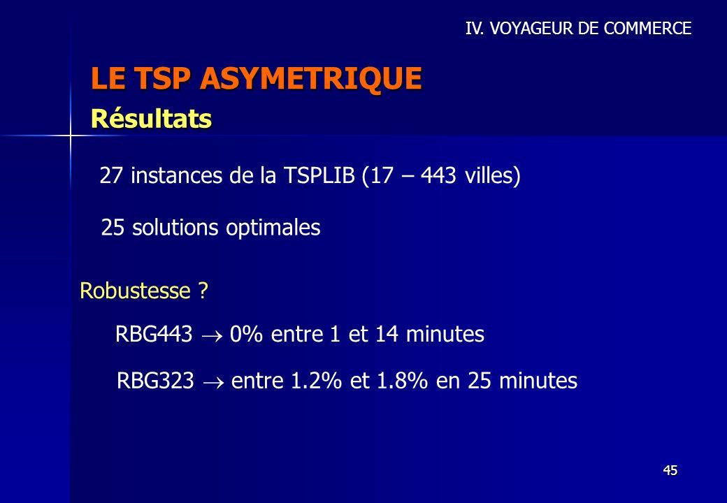 45 LE TSP ASYMETRIQUE IV. VOYAGEUR DE COMMERCE Résultats 27 instances de la TSPLIB (17 – 443 villes) 25 solutions optimales Robustesse ? RBG443 0% ent