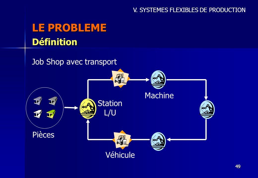 49 LE PROBLEME V. SYSTEMES FLEXIBLES DE PRODUCTION Définition Job Shop avec transport Pièces Véhicule Machine Station L/U