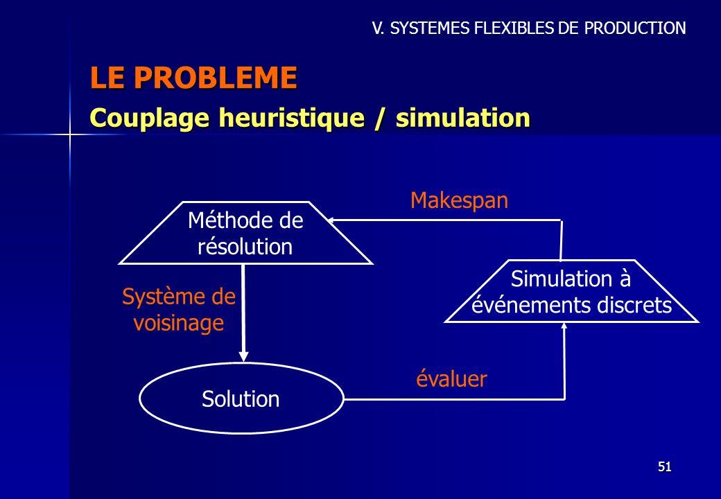 51 LE PROBLEME V. SYSTEMES FLEXIBLES DE PRODUCTION Couplage heuristique / simulation Méthode de résolution Solution Simulation à événements discrets S