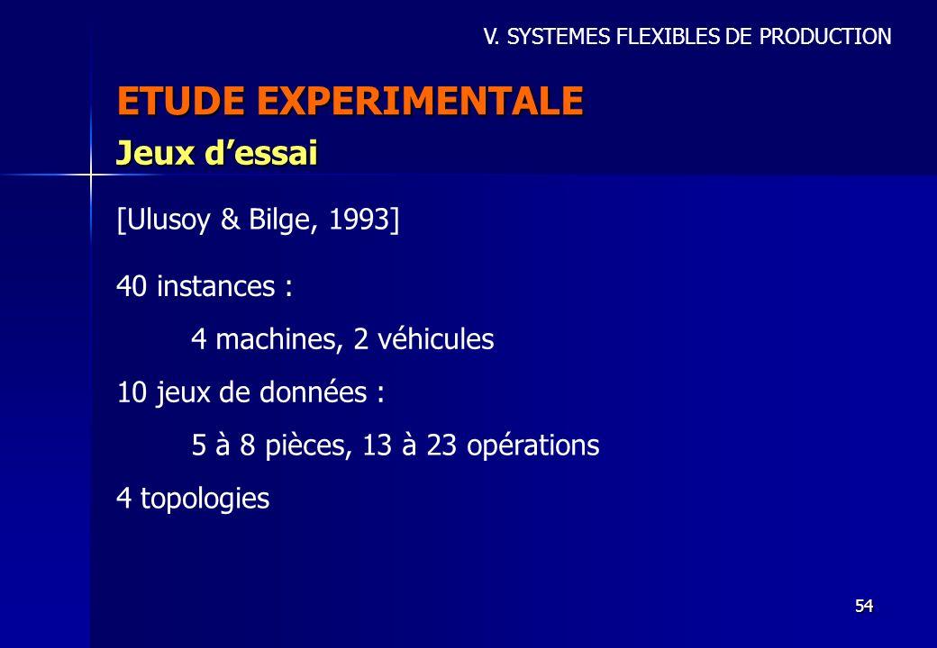 54 ETUDE EXPERIMENTALE Jeux dessai V. SYSTEMES FLEXIBLES DE PRODUCTION 40 instances : [Ulusoy & Bilge, 1993] 4 machines, 2 véhicules 10 jeux de donnée