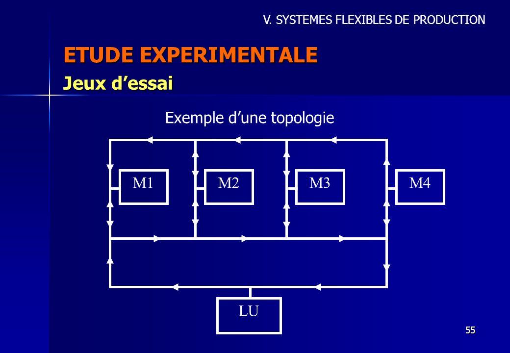 55 ETUDE EXPERIMENTALE Jeux dessai V. SYSTEMES FLEXIBLES DE PRODUCTION M1M2M3M4 LU Exemple dune topologie
