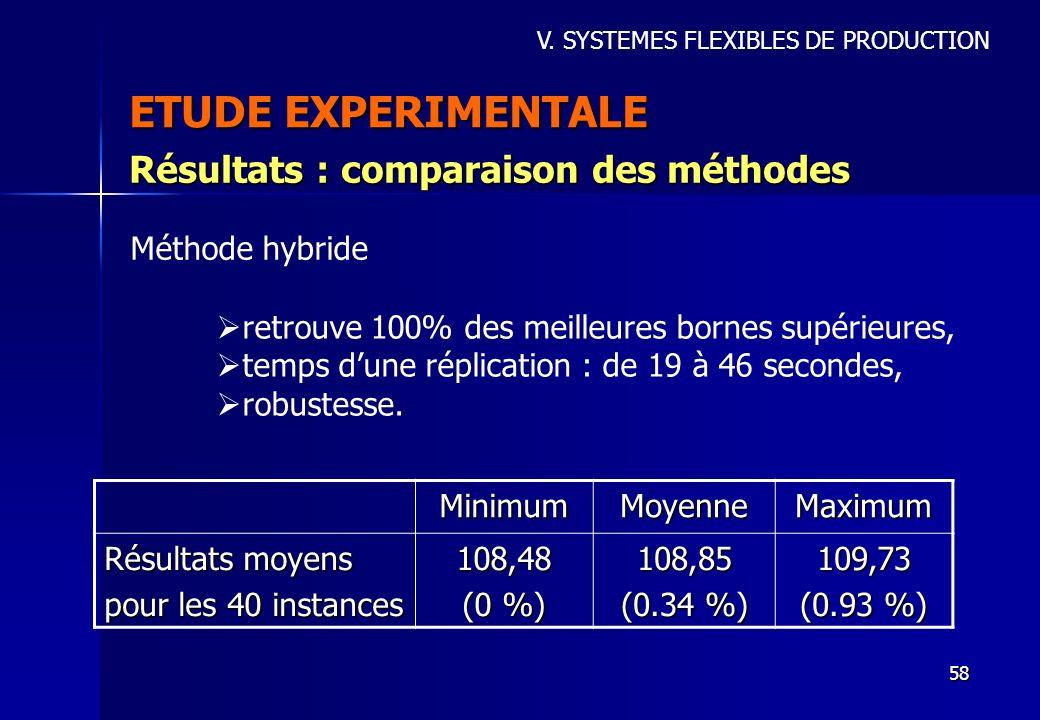 58 ETUDE EXPERIMENTALE Résultats : comparaison des méthodes V. SYSTEMES FLEXIBLES DE PRODUCTION Méthode hybride retrouve 100% des meilleures bornes su