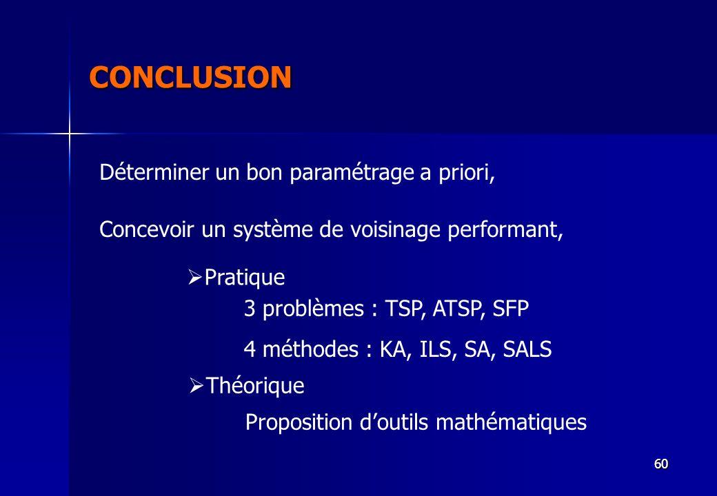 60 CONCLUSION Déterminer un bon paramétrage a priori, Concevoir un système de voisinage performant, Pratique 3 problèmes : TSP, ATSP, SFP 4 méthodes :