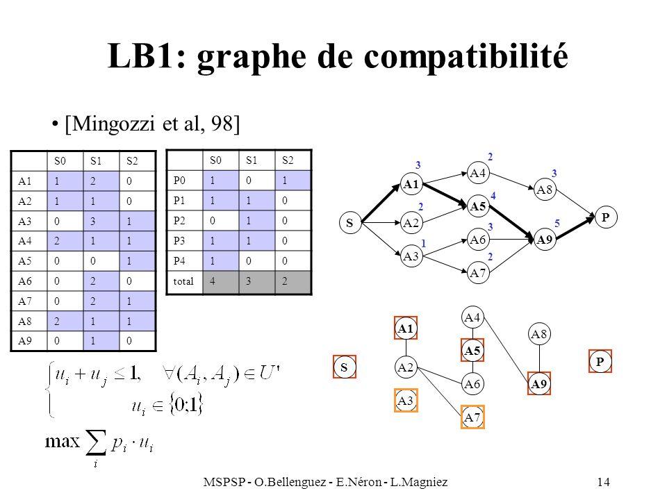 MSPSP - O.Bellenguez - E.Néron - L.Magniez14 LB1: graphe de compatibilité S A3 A2 A1 A5 A6 A7 A4 A9 A8 P S0S1S2 A1120 A2110 A3031 A4211 A5001 A6020 A7