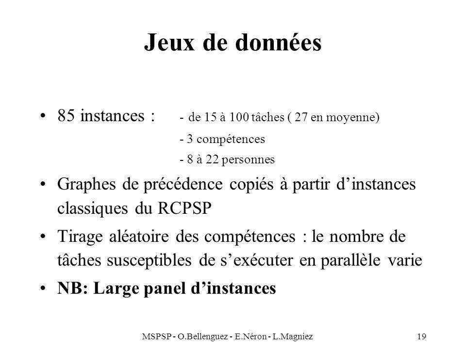 MSPSP - O.Bellenguez - E.Néron - L.Magniez19 Jeux de données 85 instances : - de 15 à 100 tâches ( 27 en moyenne) - 3 compétences - 8 à 22 personnes G