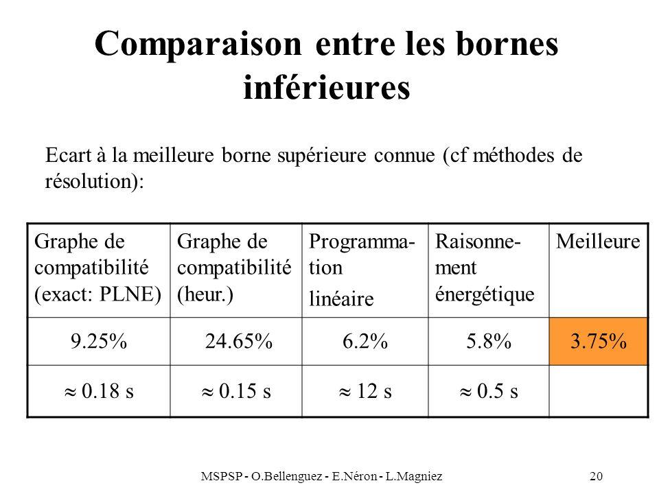 MSPSP - O.Bellenguez - E.Néron - L.Magniez20 Comparaison entre les bornes inférieures Graphe de compatibilité (exact: PLNE) Graphe de compatibilité (h