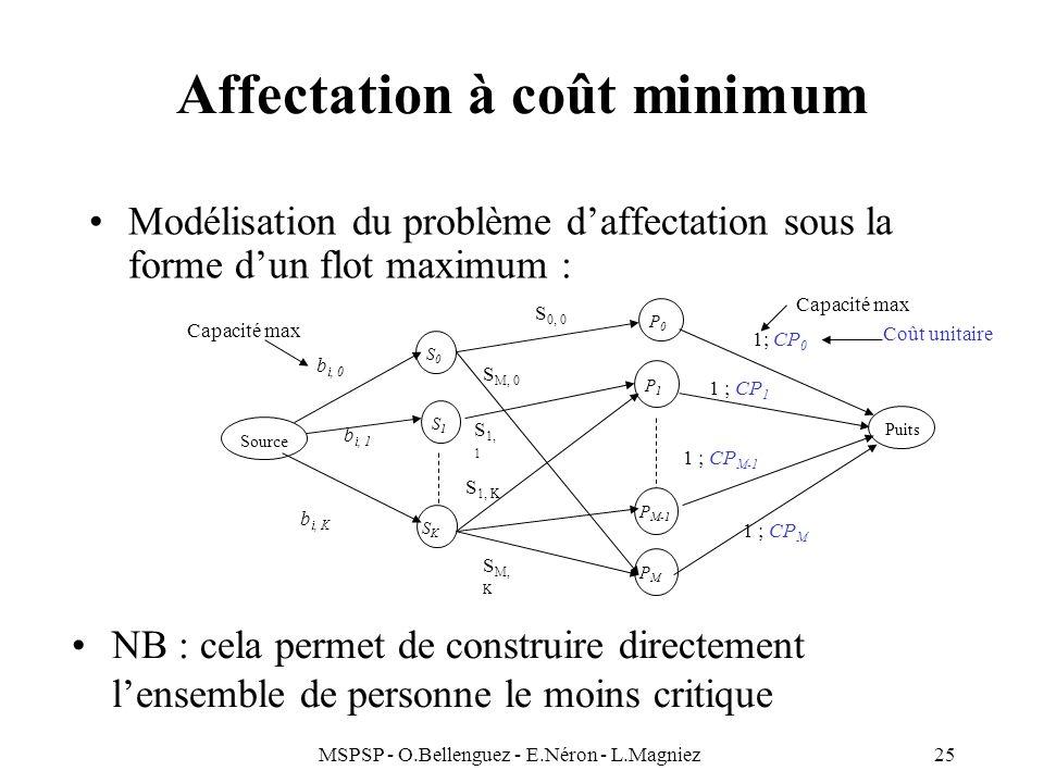 MSPSP - O.Bellenguez - E.Néron - L.Magniez25 Affectation à coût minimum Modélisation du problème daffectation sous la forme dun flot maximum : Coût un