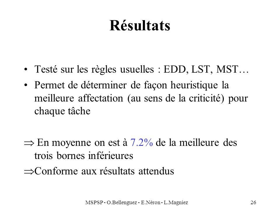 MSPSP - O.Bellenguez - E.Néron - L.Magniez26 Résultats Testé sur les règles usuelles : EDD, LST, MST… Permet de déterminer de façon heuristique la mei