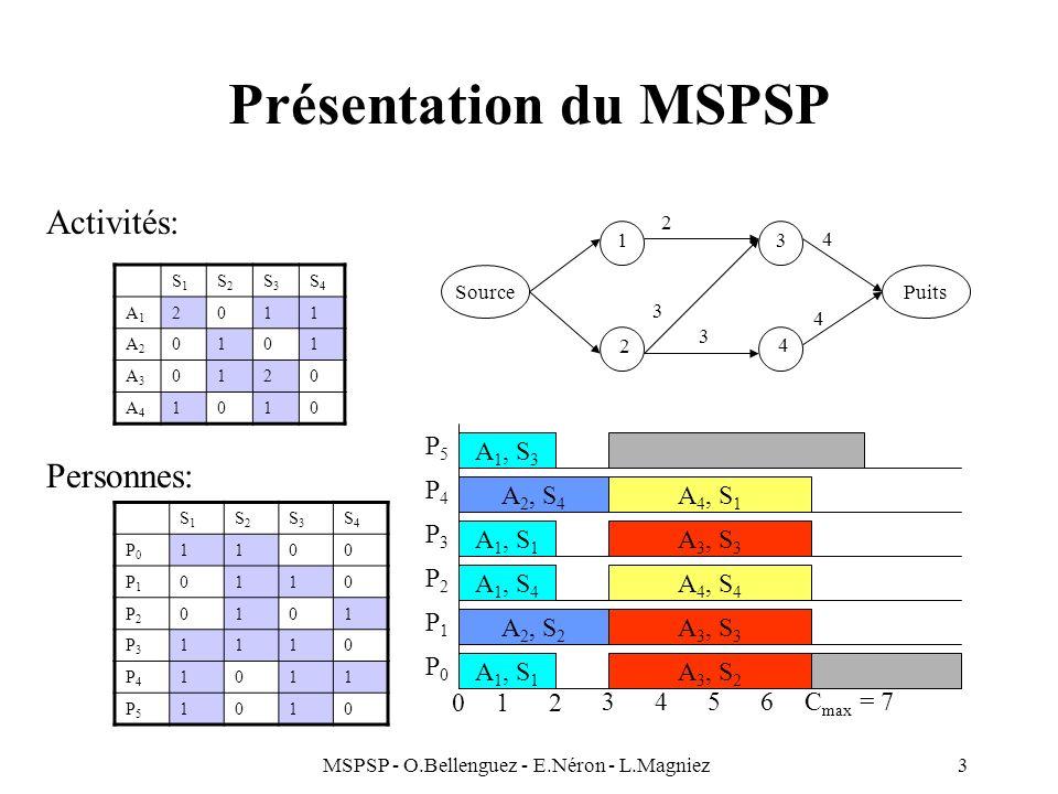 MSPSP - O.Bellenguez - E.Néron - L.Magniez3 Présentation du MSPSP Activités: Personnes: S1S1 S2S2 S3S3 S4S4 A1A1 2011 A2A2 0101 A3A3 0120 A4A4 1010 S1