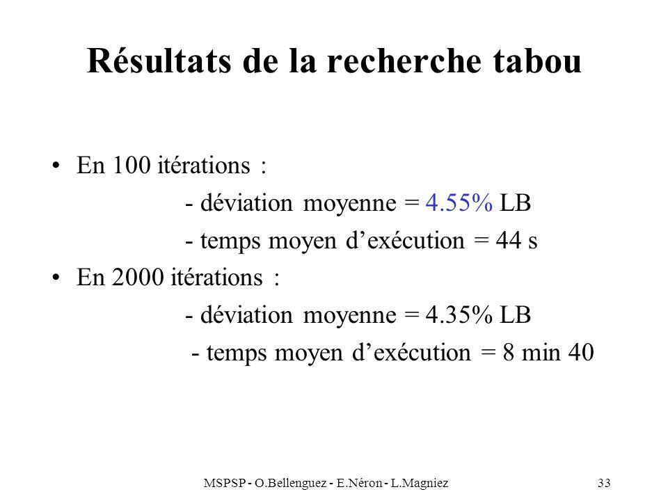MSPSP - O.Bellenguez - E.Néron - L.Magniez33 Résultats de la recherche tabou En 100 itérations : - déviation moyenne = 4.55% LB - temps moyen dexécuti