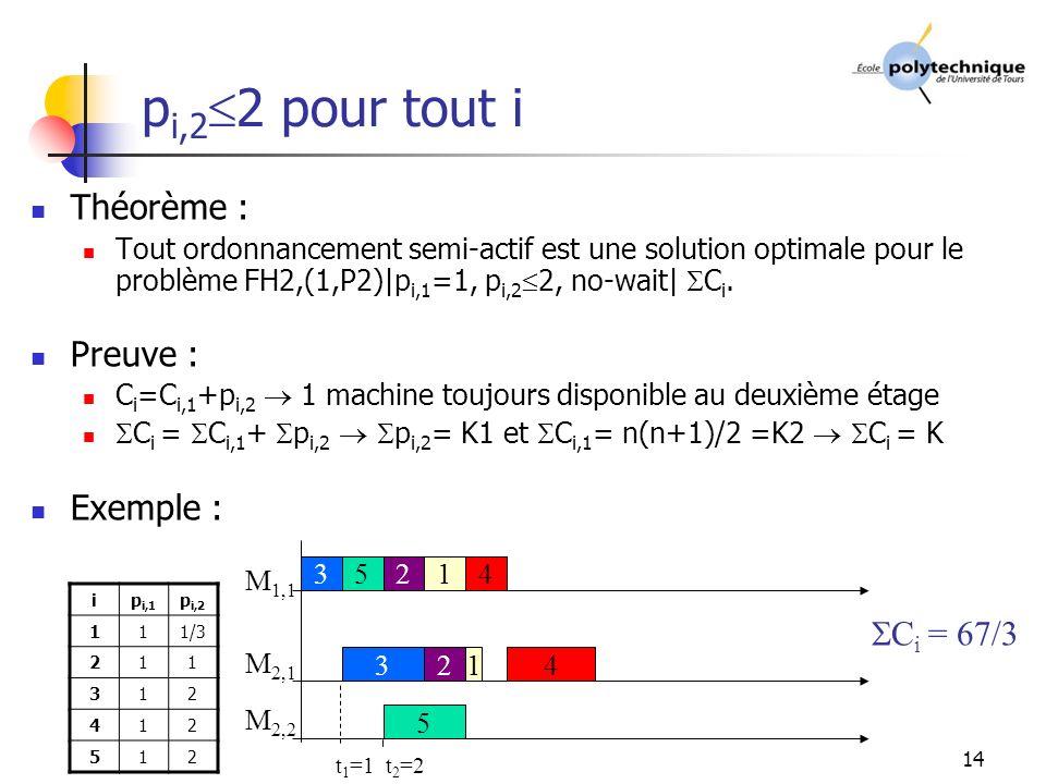 14 p i,2 2 pour tout i Théorème : Tout ordonnancement semi-actif est une solution optimale pour le problème FH2,(1,P2)|p i,1 =1, p i,2 2, no-wait| C i.