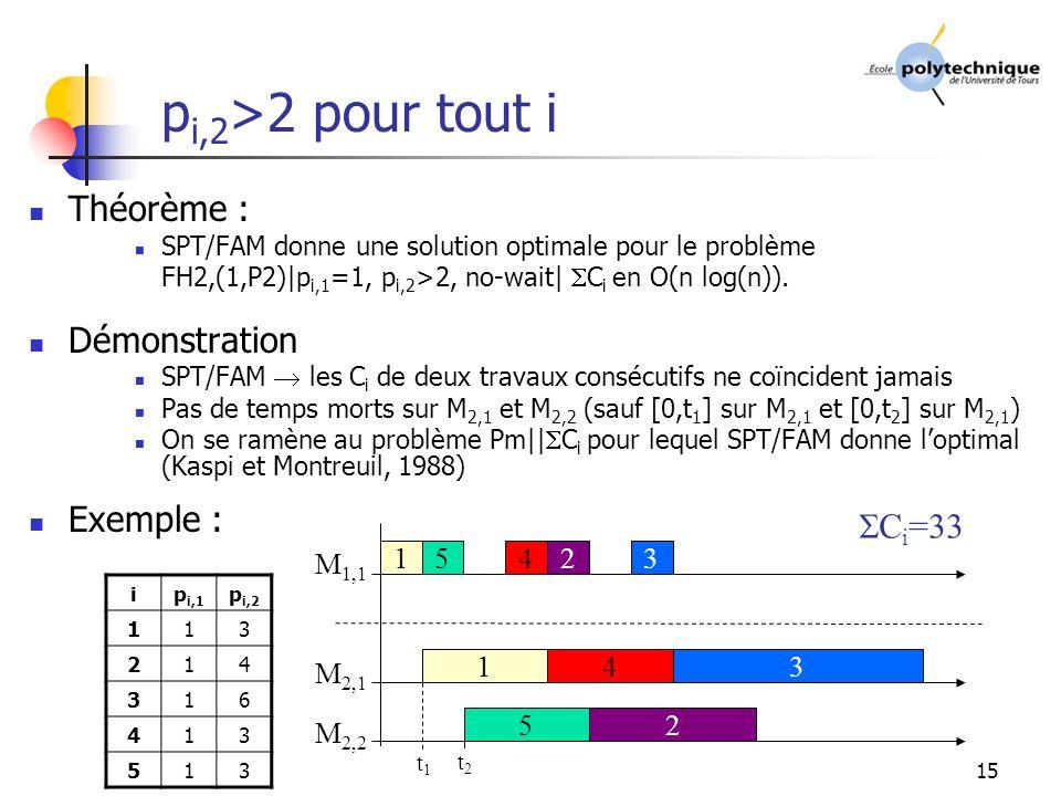 15 p i,2 >2 pour tout i Théorème : SPT/FAM donne une solution optimale pour le problème FH2,(1,P2)|p i,1 =1, p i,2 >2, no-wait| C i en O(n log(n)).
