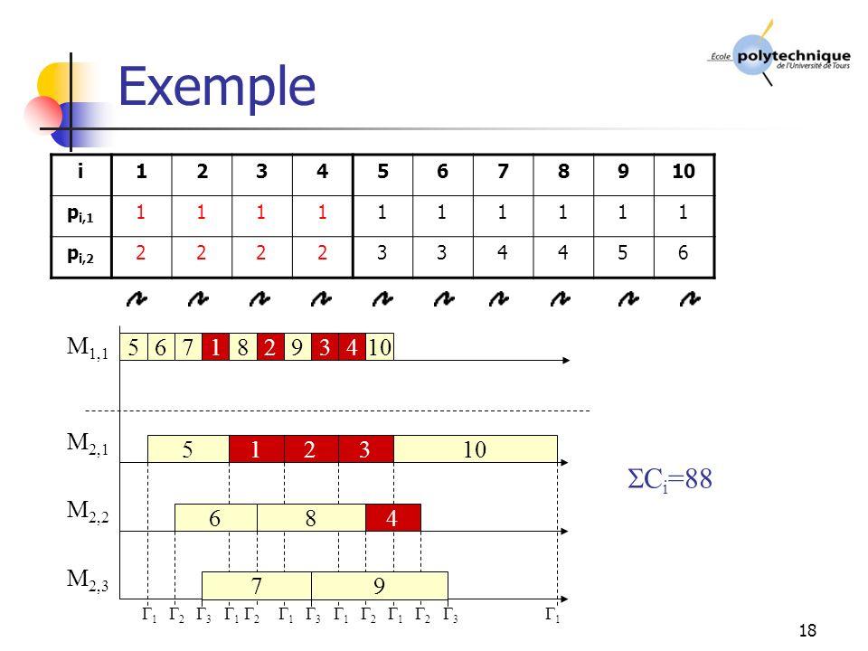 18 Exemple 1 2 M 1,1 M 2,2 M 2,3 M 2,1 i12345678910 p i,1 1111111111 p i,2 2222334456 567 5 6 7 3 1 1 8 8 2 2 9 9 3 3 4 4 10 1 2 2 2 3 3 1 1 1 1 C i =88
