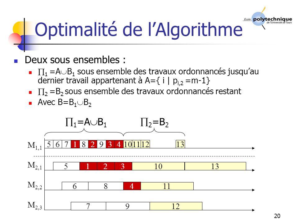 20 Optimalité de lAlgorithme Deux sous ensembles : 1 =A B 1 sous ensemble des travaux ordonnancés jusquau dernier travail appartenant à A={ i | p i,2 =m-1} 2 =B 2 sous ensemble des travaux ordonnancés restant Avec B=B 1 B 2 M 1,1 M 2,2 M 2,3 M 2,1 567 5 6 7 1 1 8 8 2 2 9 9 3 3 4 4 10 11 12 13 1 =A B 1 2 =B 2