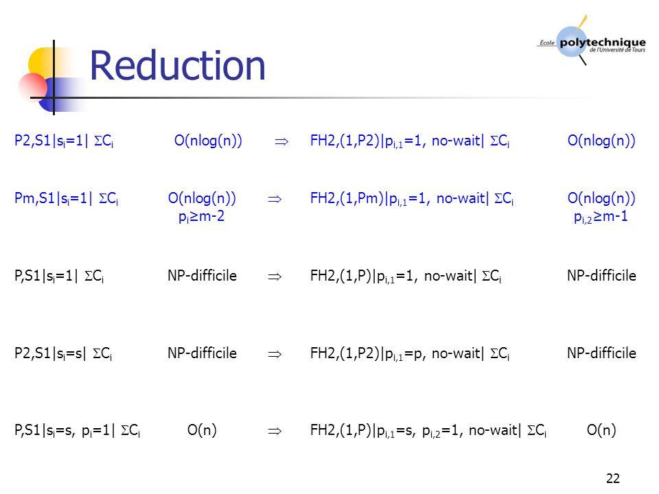 22 Reduction P2,S1|s i =1| C i O(nlog(n)) FH2,(1,P2)|p i,1 =1, no-wait| C i O(nlog(n)) Pm,S1|s i =1| C i O(nlog(n)) p i m-2 FH2,(1,Pm)|p i,1 =1, no-wait| C i O(nlog(n)) p i,2 m-1 P,S1|s i =1| C i NP-difficile FH2,(1,P)|p i,1 =1, no-wait| C i NP-difficile P2,S1|s i =s| C i NP-difficile FH2,(1,P2)|p i,1 =p, no-wait| C i NP-difficile P,S1|s i =s, p i =1| C i O(n) FH2,(1,P)|p i,1 =s, p i,2 =1, no-wait| C i O(n)