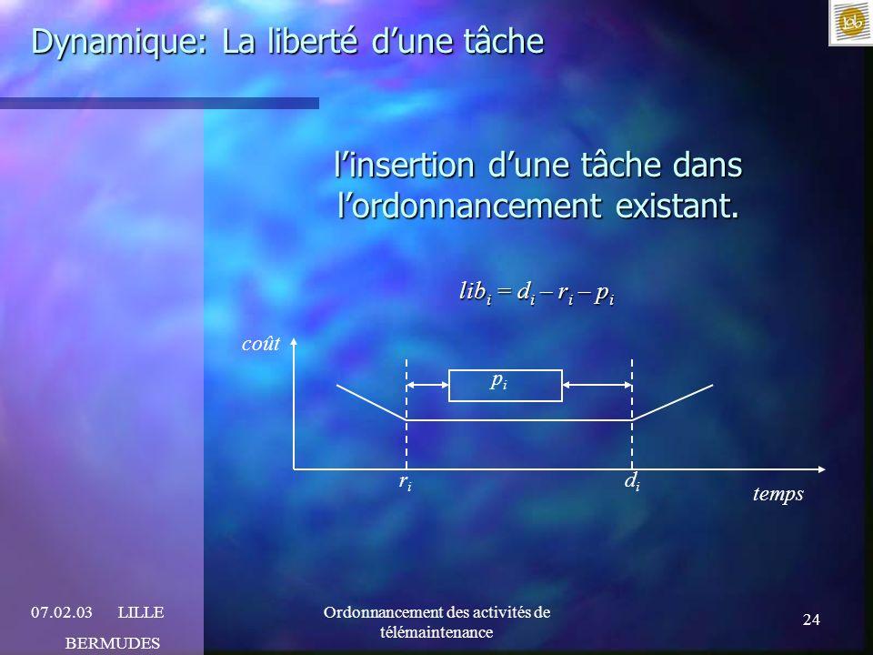 24 07.02.03LILLE BERMUDES Ordonnancement des activités de télémaintenance Dynamique: La liberté dune tâche linsertion dune tâche dans lordonnancement