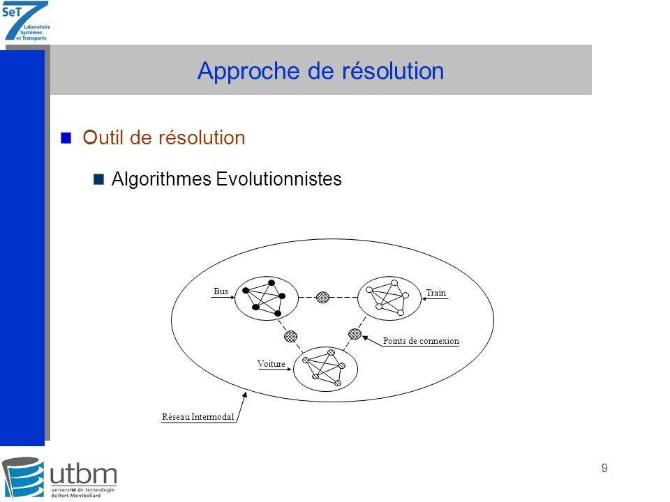10 Approche de résolution Population initiale Génération aléatoire.