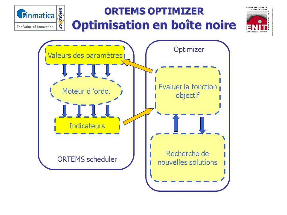 ORTEMS OPTIMIZER Optimisation en boîte noire Evaluer la fonction objectif Valeurs des paramètres Indicateurs Moteur d ordo. Recherche de nouvelles sol