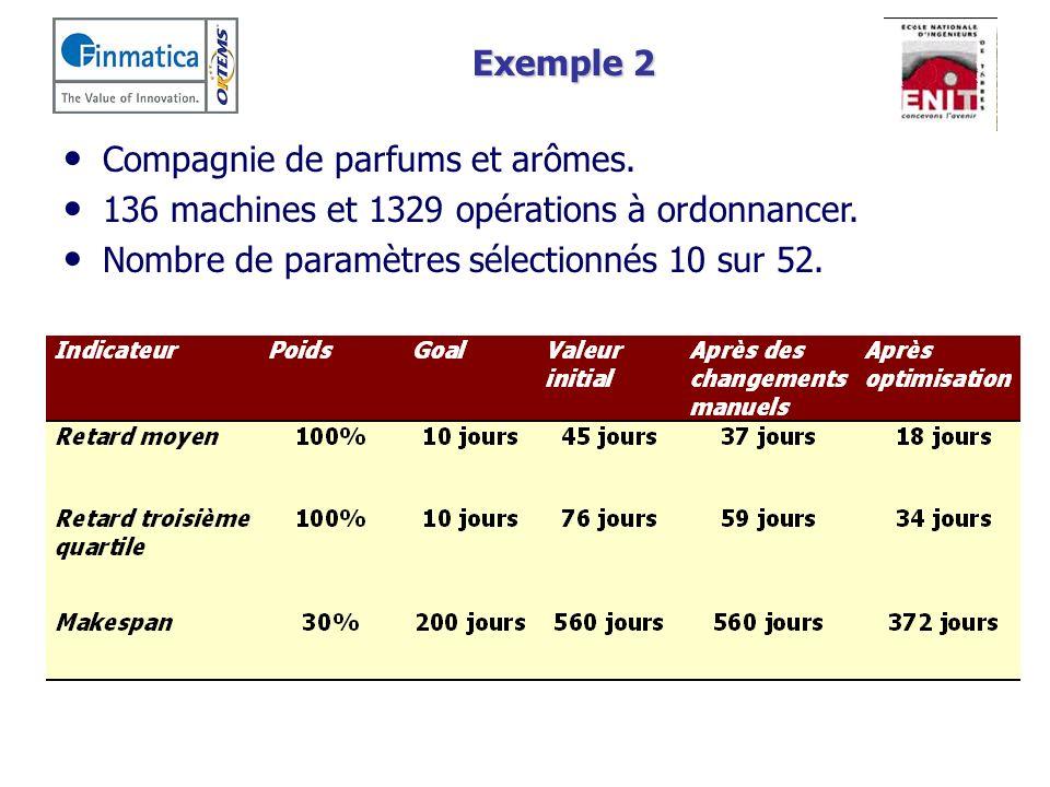 Exemple 2 Compagnie de parfums et arômes. 136 machines et 1329 opérations à ordonnancer. Nombre de paramètres sélectionnés 10 sur 52.