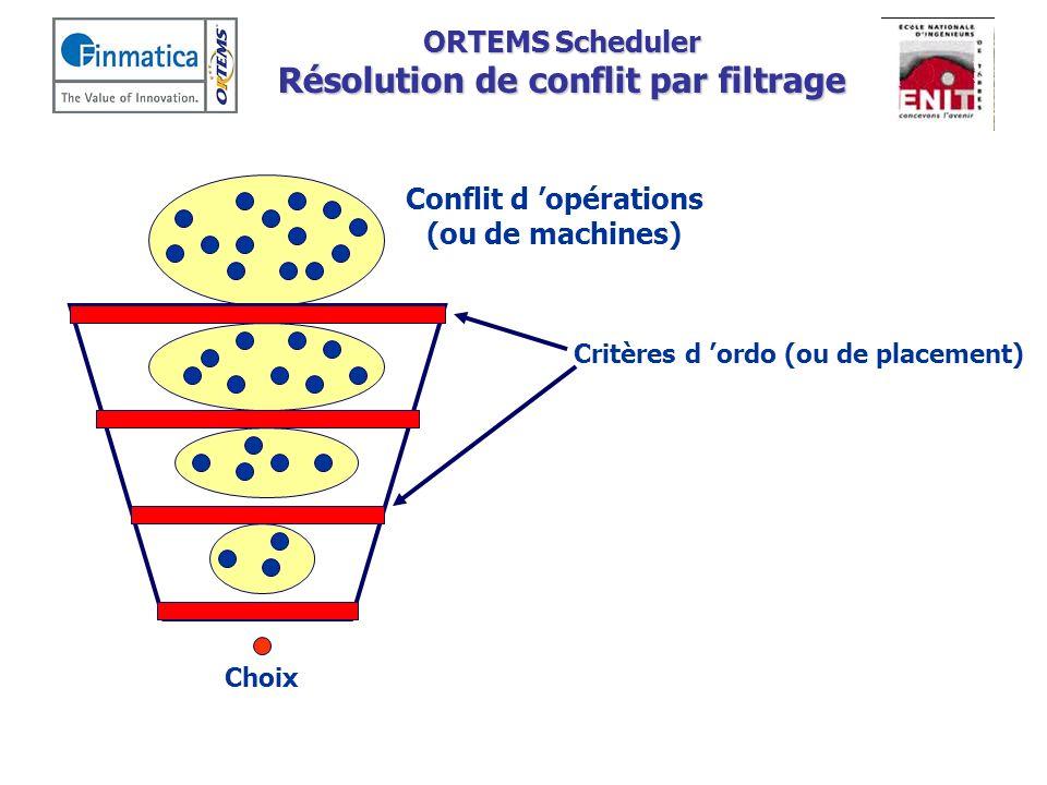 ORTEMS Scheduler Résolution de conflit par compromis Conflit d opérations (ou de machines) Choix Critère d ordo (ou de placement) Poids Sélectionner les critères à utiliser Déterminer les valeurs des poids ?